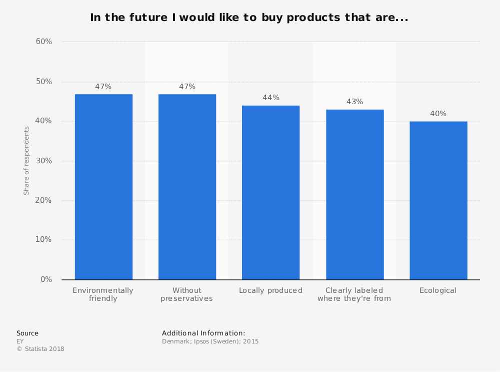 Statistic: In the future I would like to buy products that are... | Statista