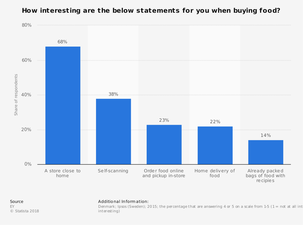 Statistic: How interesting are the below statements for you when buying food? | Statista
