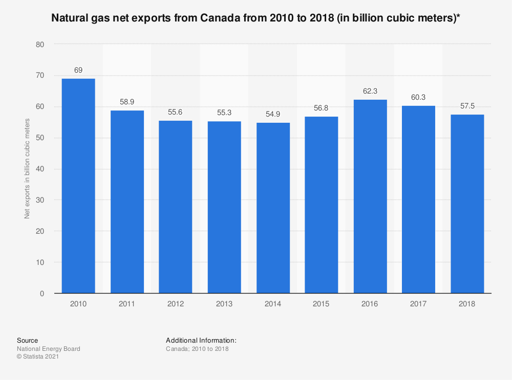 Statistic: Natural gas net exports from Canada from 2010 to 2018 (in billion cubic meters)* | Statista