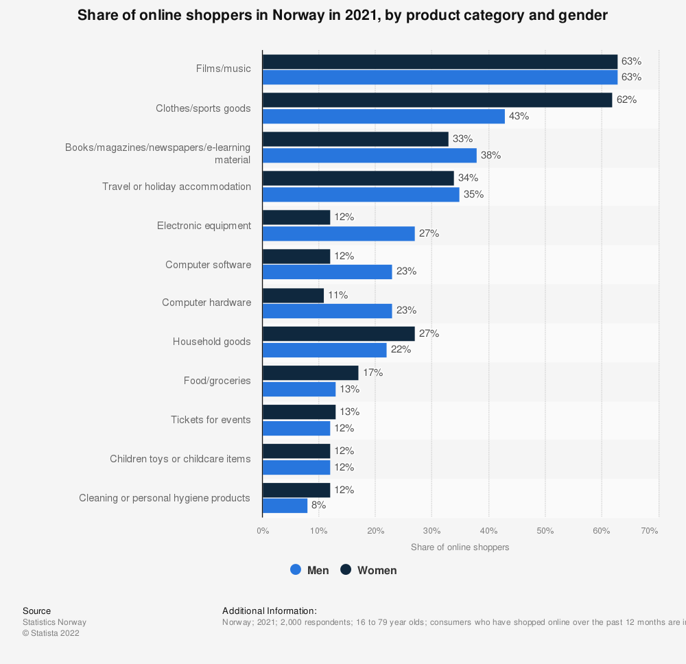 Statistic: Online shoppers in Norway in 2018, by product category and gender | Statista