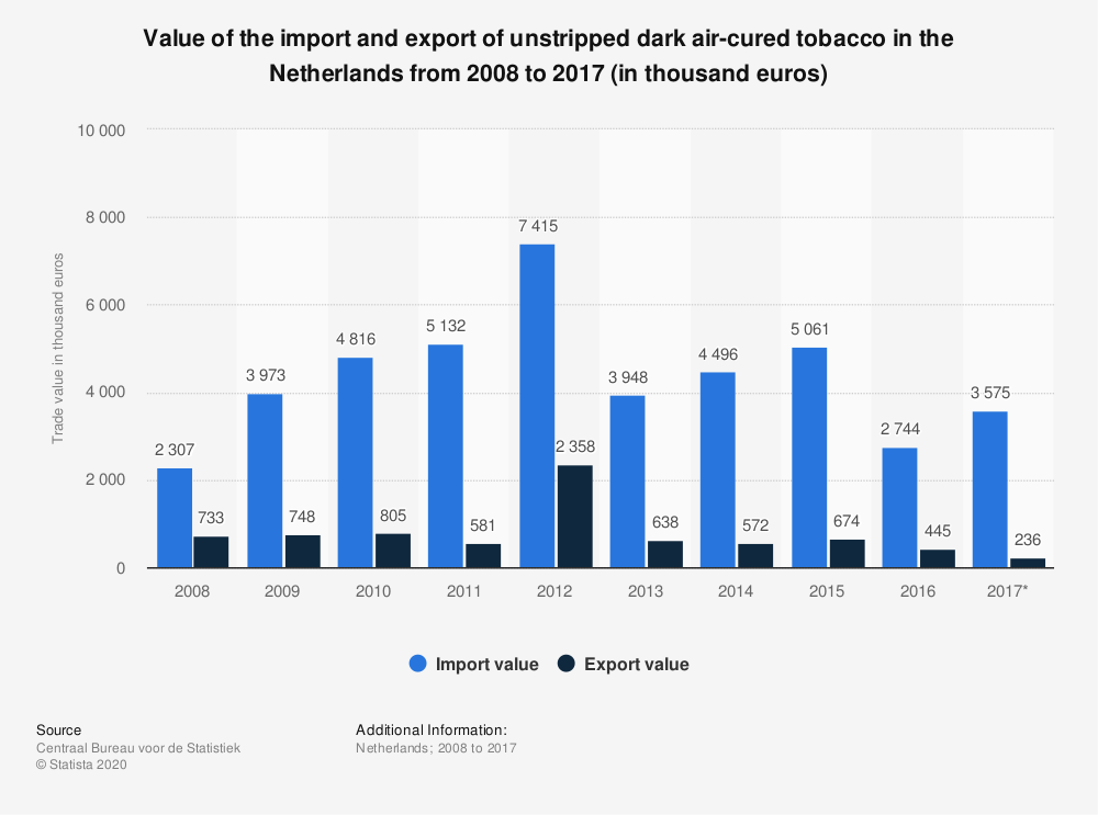 Statistic: Value of the import and export of unstripped dark air-cured tobacco in the Netherlands from 2008 to 2017 (in thousand euros) | Statista
