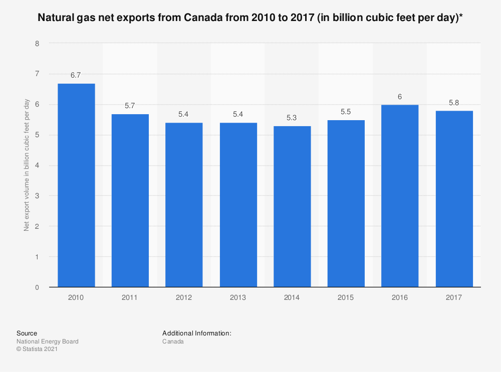 Statistic: Natural gas net exports from Canada from 2010 to 2017 (in billion cubic feet per day)* | Statista