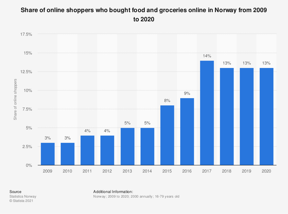 Statistic: Share of online shoppers who bought food and groceries online in Norway from 2007 to 2018   Statista