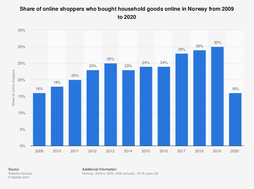 Statistic: Share of online shoppers who bought household goods online in Norway from 2007 to 2018   Statista