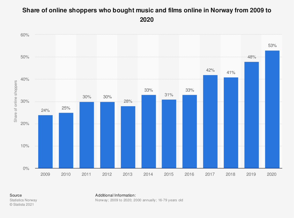 Statistic: Share of online shoppers who bought music and films online in Norway from 2007 to 2017   Statista