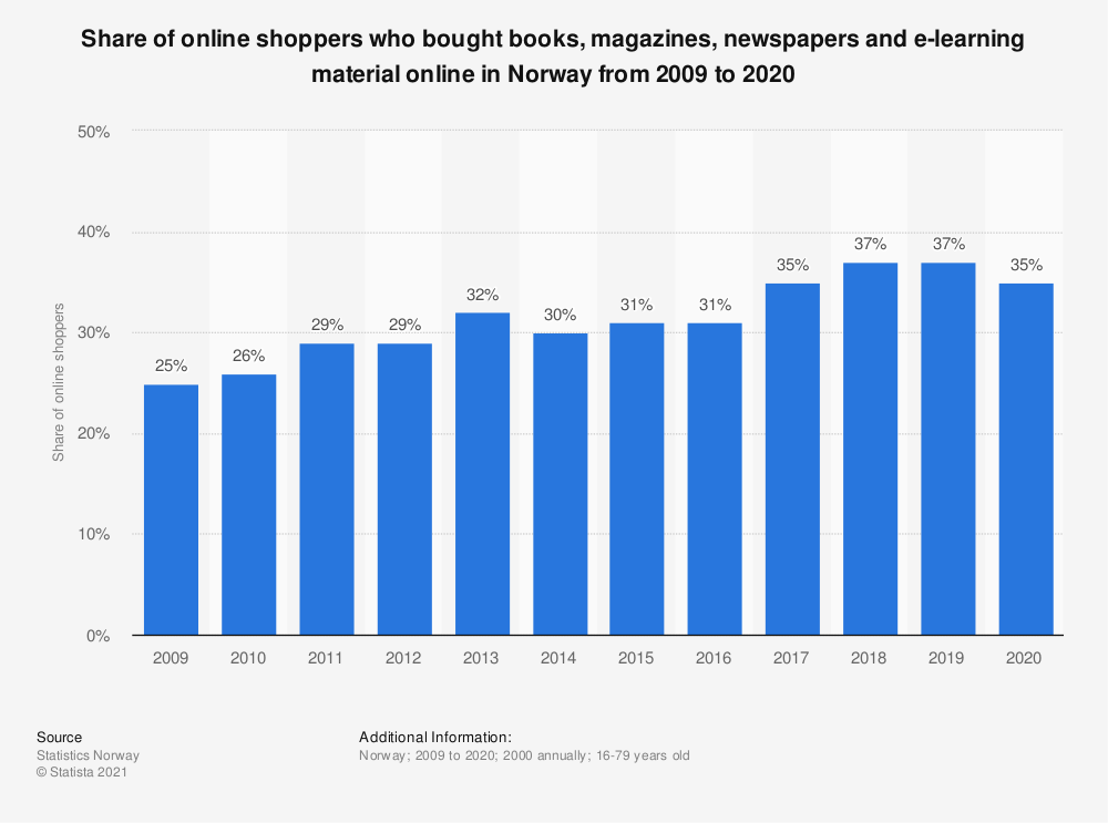 Statistic: Share of online shoppers who bought books, magazines, newspapers and e-learning material online in Norway from 2007 to 2018 | Statista