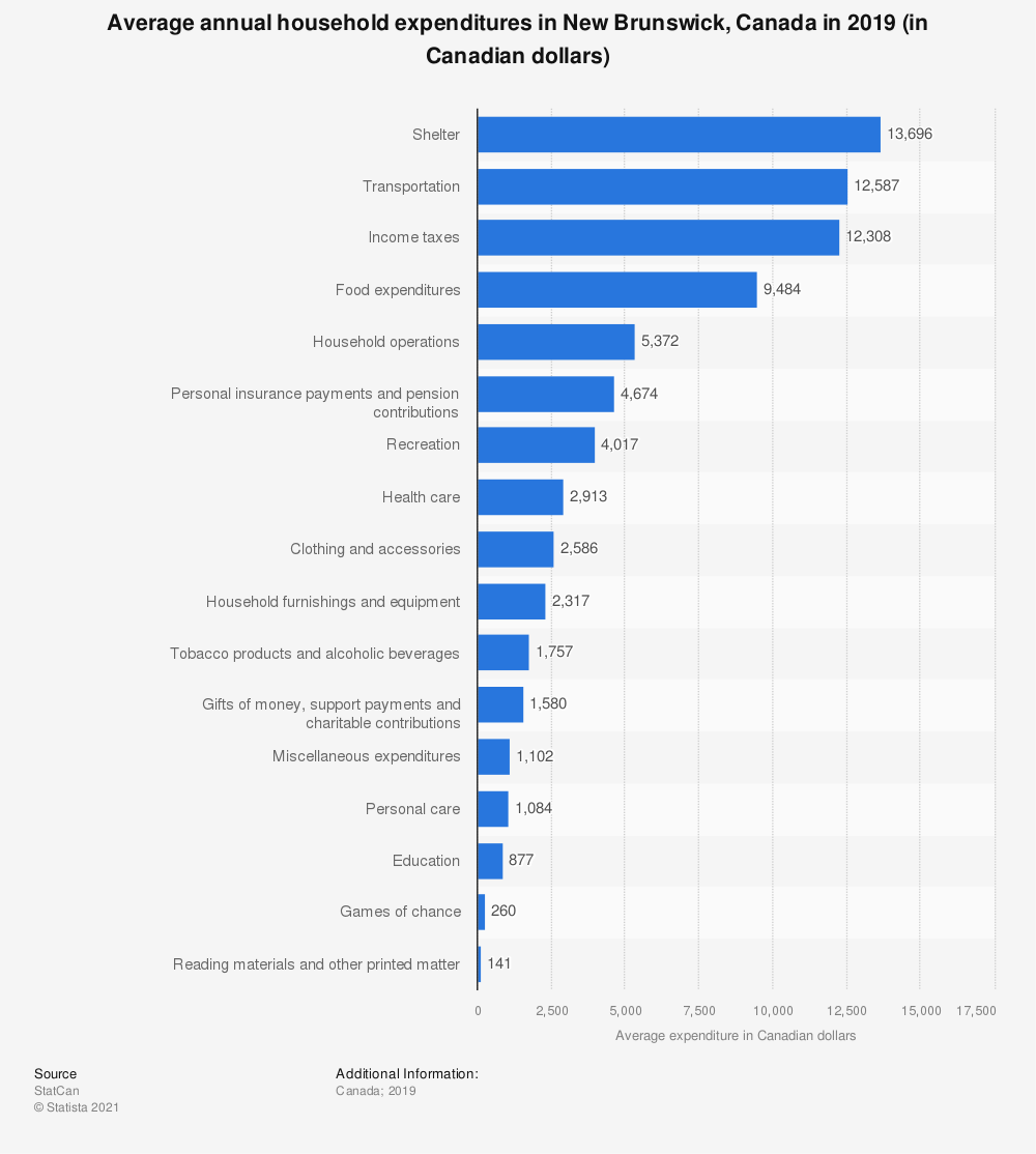 Statistic: Average annual household expenditures in New Brunswick, Canada in 2017 (in Canadian dollars) | Statista