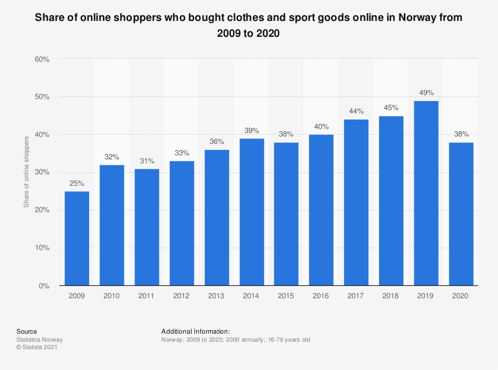 Statistic: Share of online shoppers who bought clothes and sport goods online in Norway from 2009 to 2020 | Statista