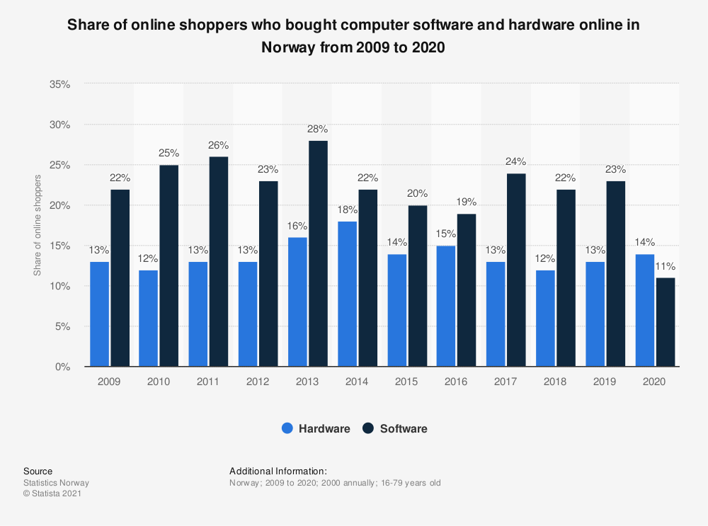 Statistic: Share of online shoppers who bought computer software and hardware online in Norway from 2009 to 2019 | Statista