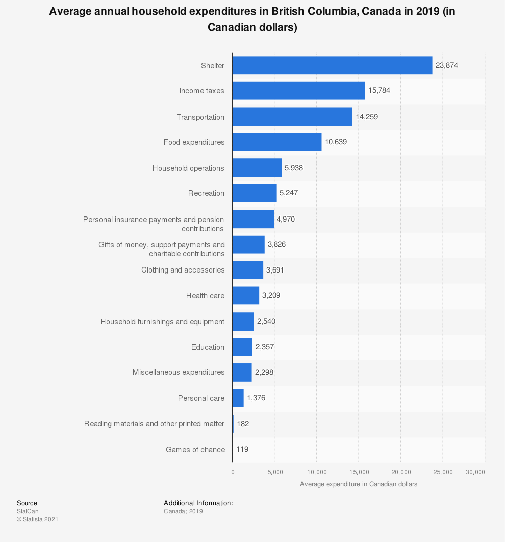 Statistic: Average annual household expenditures in British Columbia, Canada in 2017 (in Canadian dollars)   Statista