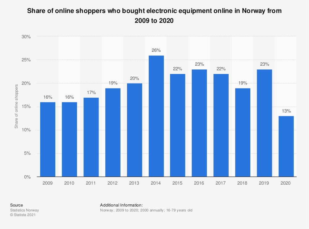 Statistic: Share of online shoppers who bought electronic equipment online in Norway from 2007 to 2018 | Statista
