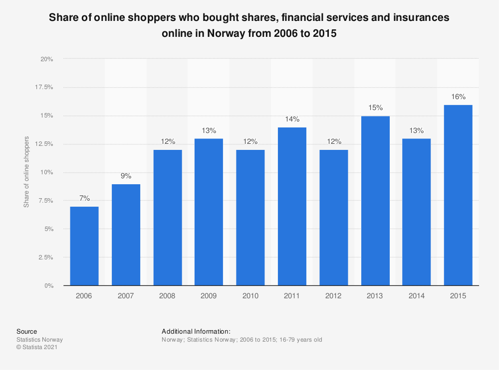 Statistic: Share of online shoppers who bought shares, financial services and insurances online in Norway from 2006 to 2015 | Statista