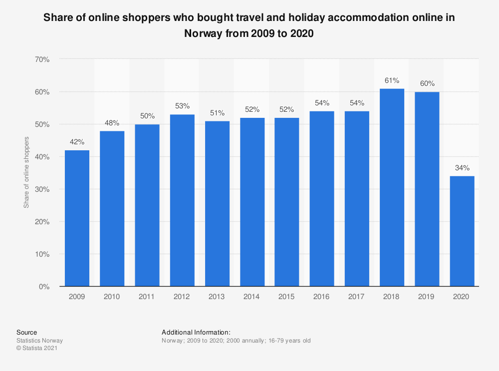 Statistic: Share of online shoppers who bought travel and holiday accommodation online in Norway from 2009 to 2019 | Statista