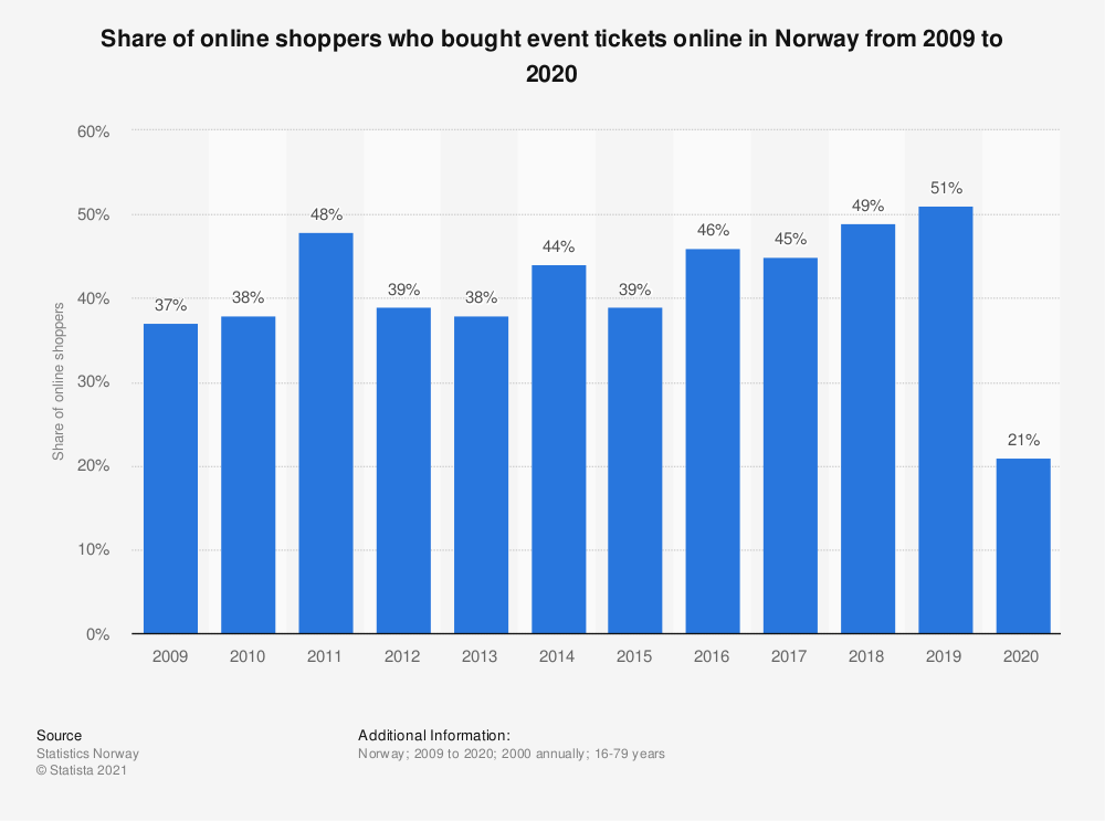 Statistic: Share of online shoppers who bought event tickets online in Norway from 2007 to 2018 | Statista