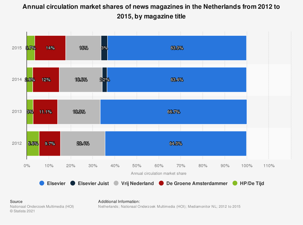 Statistic: Annual circulation market shares of news magazines in the Netherlands from 2012 to 2015, by magazine title | Statista
