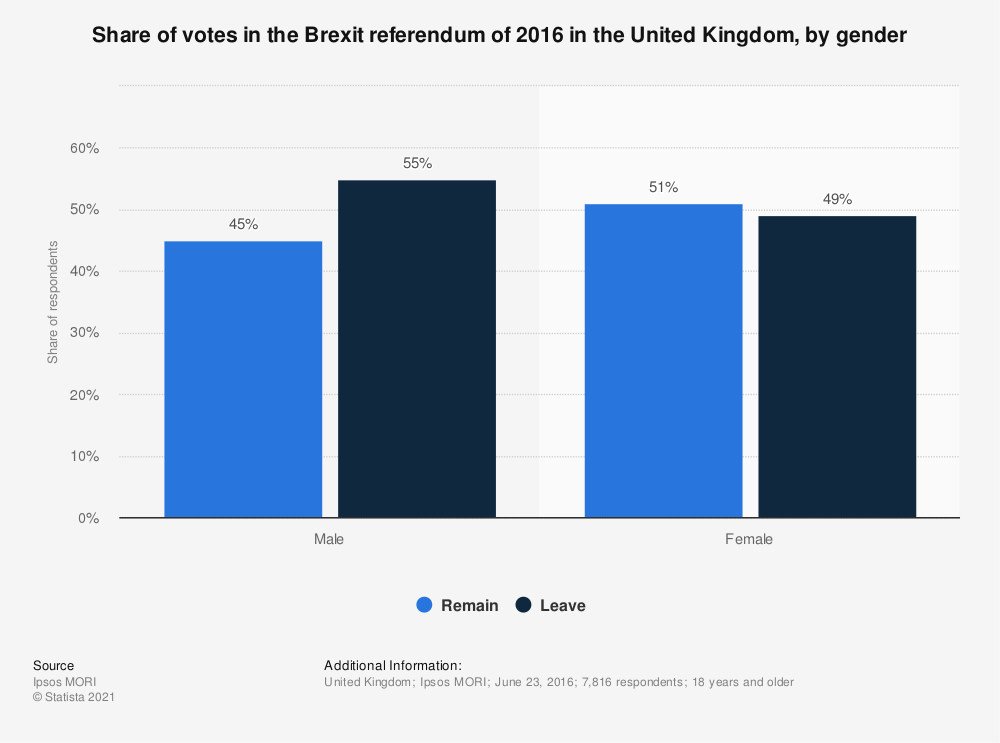 Statistic: Share of votes in the Brexit referendum of 2016 in the United Kingdom, by gender   Statista