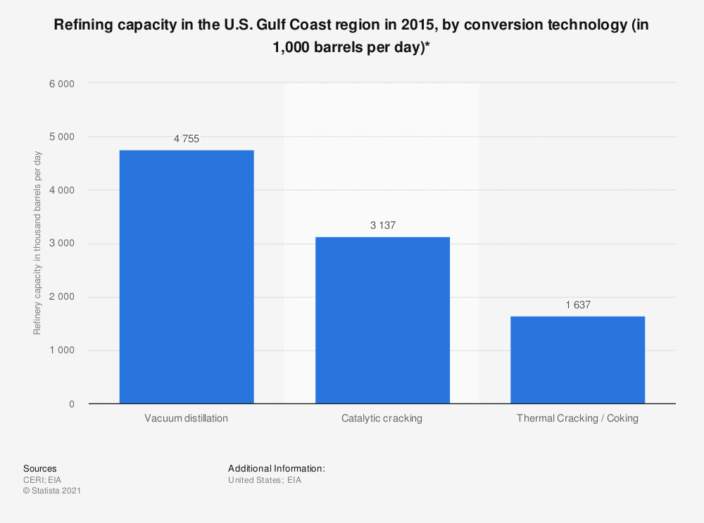 Statistic: Refining capacity in the U.S. Gulf Coast region in 2015, by conversion technology (in 1,000 barrels per day)* | Statista