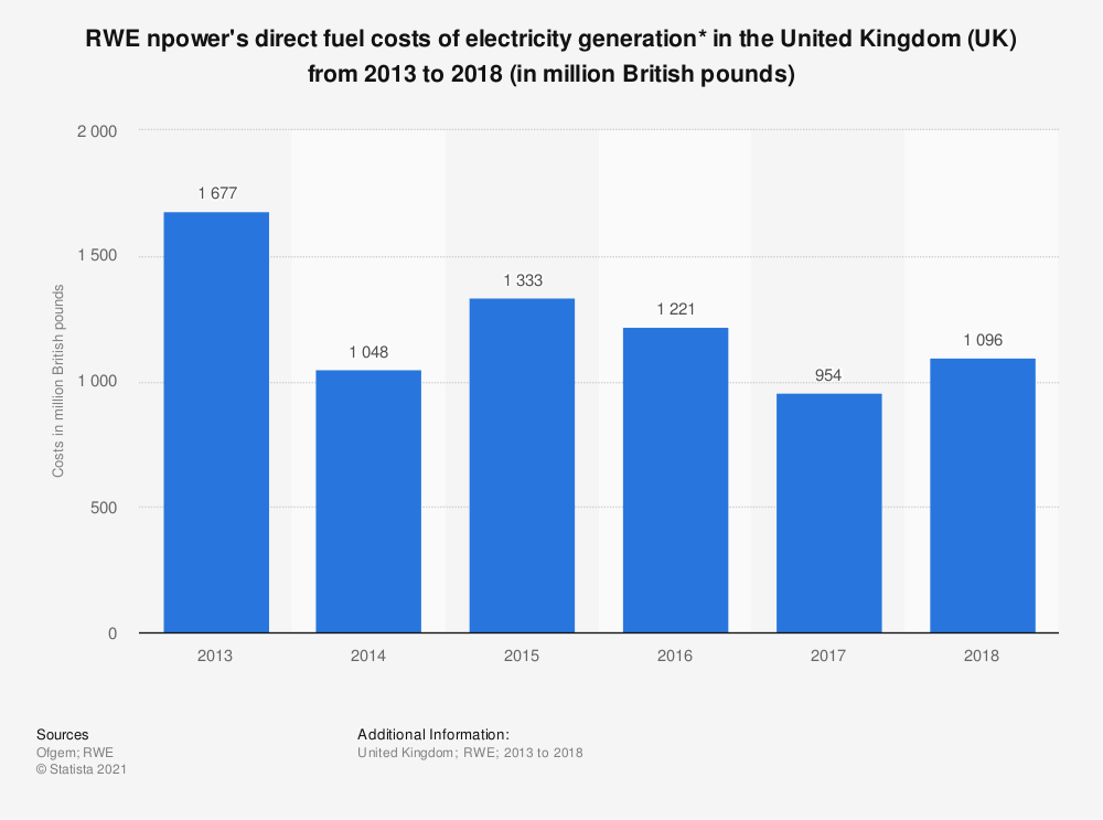 Statistic: RWE npower's direct fuel costs of electricity generation* in the United Kingdom (UK) from 2013 to 2018 (in million British pounds)   Statista