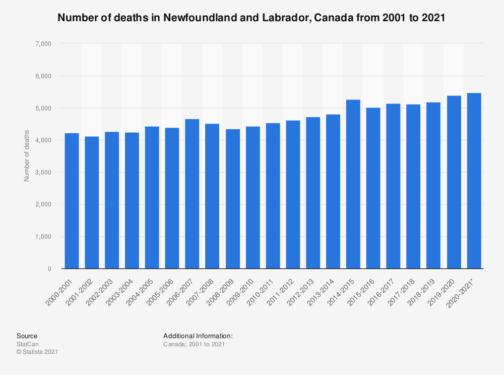 Statistic: Number of deaths in Newfoundland and Labrador, Canada from the fiscal years of 2001 to 2019 | Statista