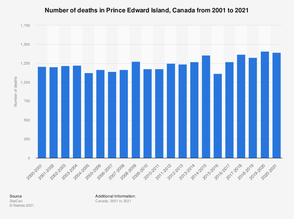 Statistic: Number of deaths in Prince Edward Island, Canada in fiscal years 2001 to 2018 | Statista