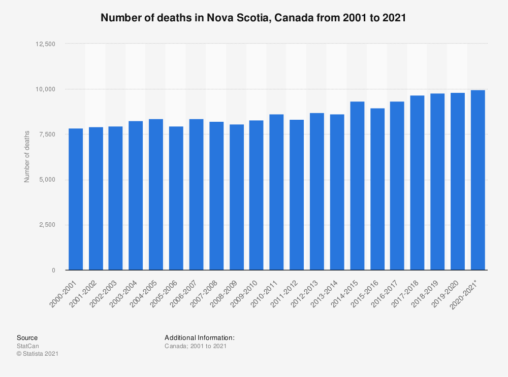 Statistic: Number of deaths in Nova Scotia, Canada in fiscal years 2001 to 2018 | Statista