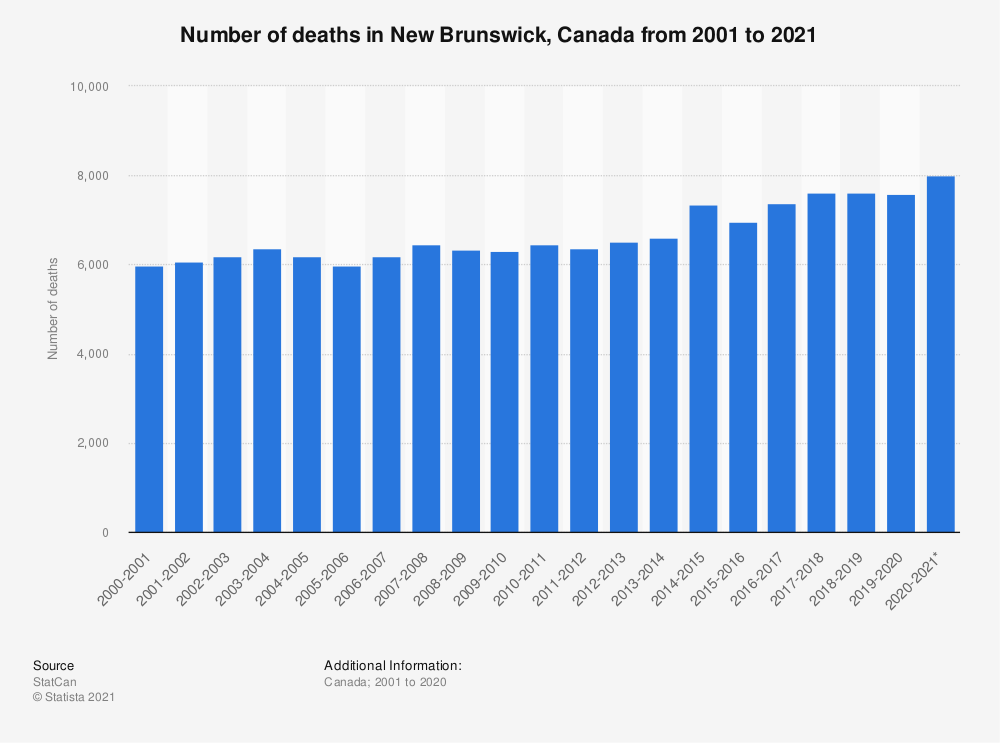 Statistic: Number of deaths in New Brunswick, Canada in fiscal years 2001 to 2018 | Statista