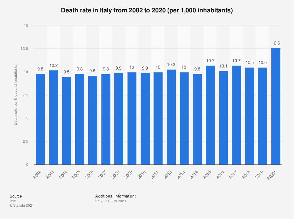 Statistic: Death rate in Italy from 2002 to 2018 (per 1,000 inhabitants) | Statista