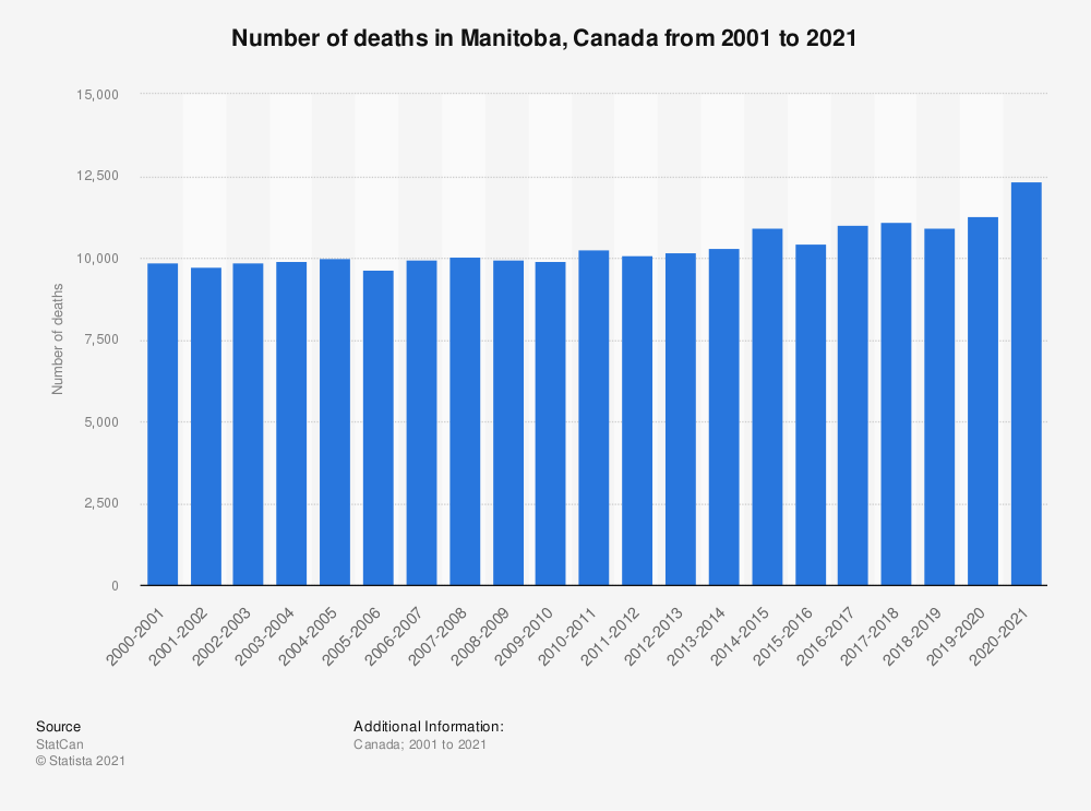 Statistic: Number of deaths in Manitoba, Canada from FY 2001 to FY 2019 | Statista