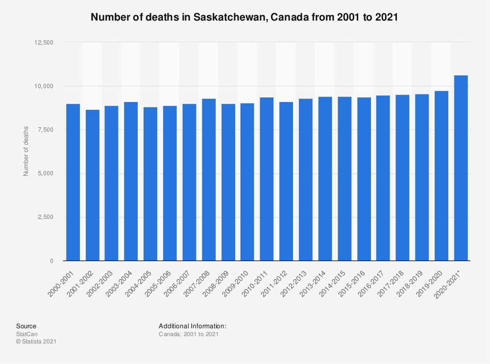 Statistic: Number of deaths in Saskatchewan, Canada from 2001 to 2020 | Statista