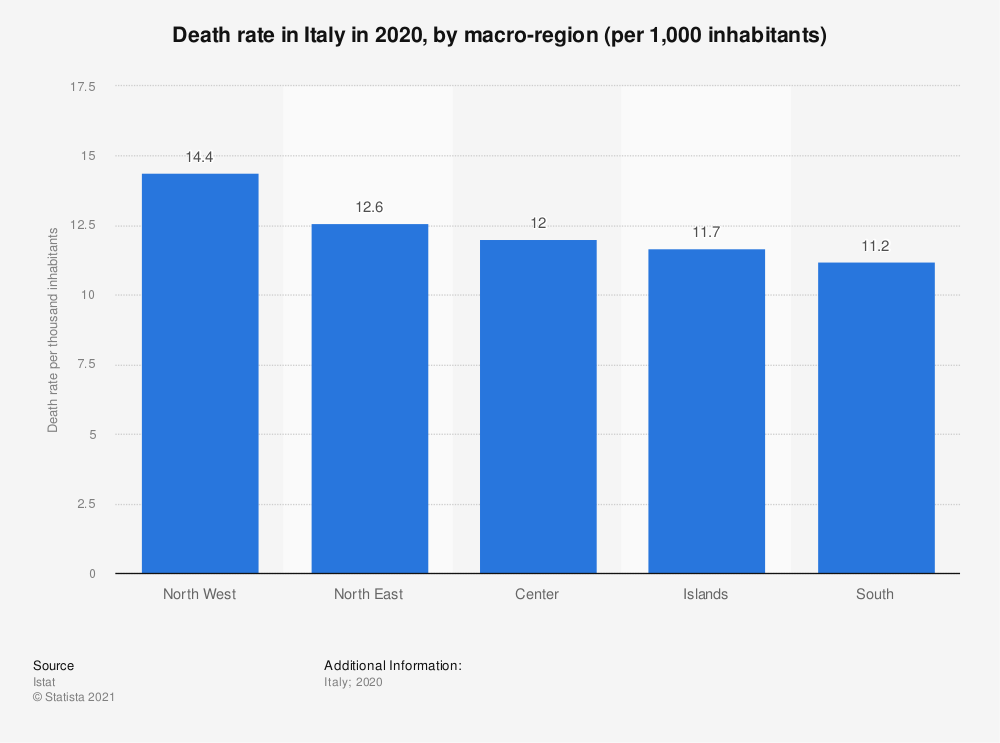 Statistic: Death rate in Italy in 2018, by macro-region (per 1,000 inhabitants) | Statista