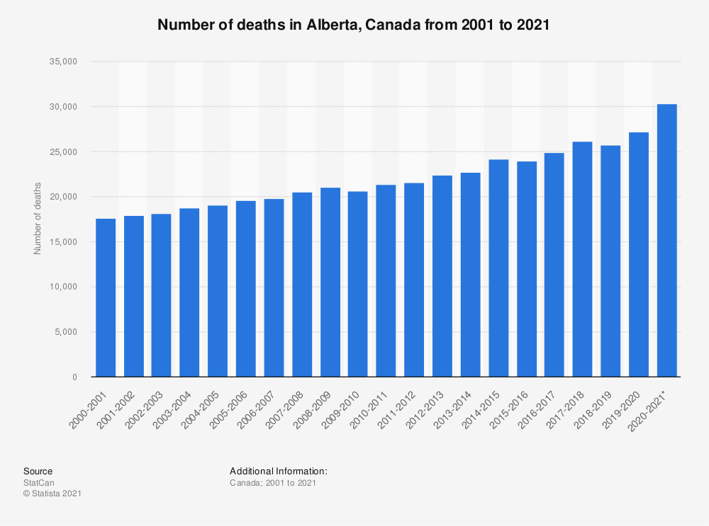 Statistic: Number of deaths in Alberta, Canada from 2001 to 2020 | Statista
