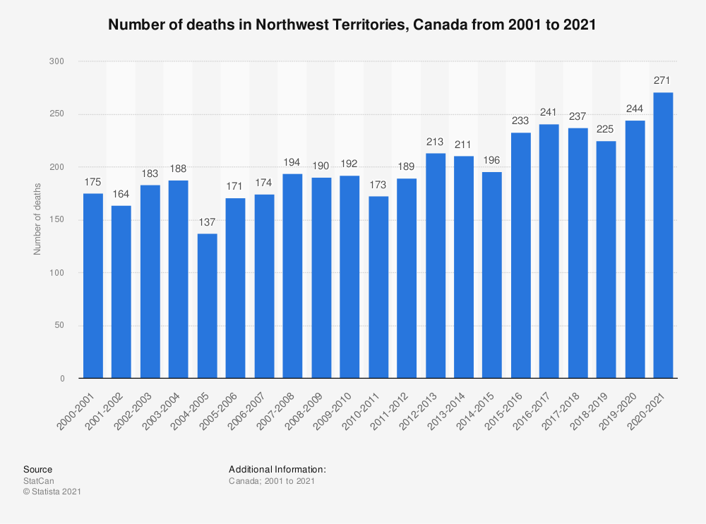 Statistic: Number of deaths in Northwest Territories, Canada in fiscal years 2001 to 2018 | Statista