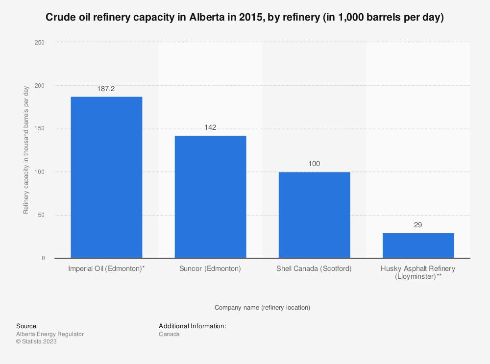Statistic: Crude oil refinery capacity in Alberta in 2015, by refinery (in 1,000 barrels per day) | Statista