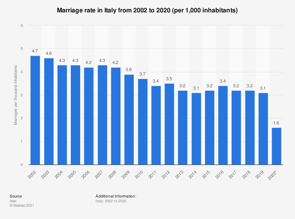 Statistic: Marriage rate in Italy from 2002 to 2019 (per 1,000 inhabitants) | Statista