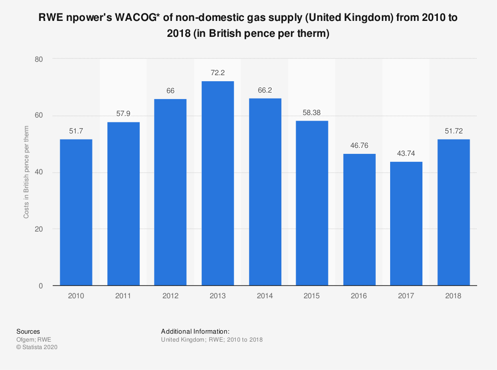 Statistic: RWE npower's WACOG* of non-domestic gas supply (United Kingdom) from 2010 to 2018 (in British pence per therm)   Statista