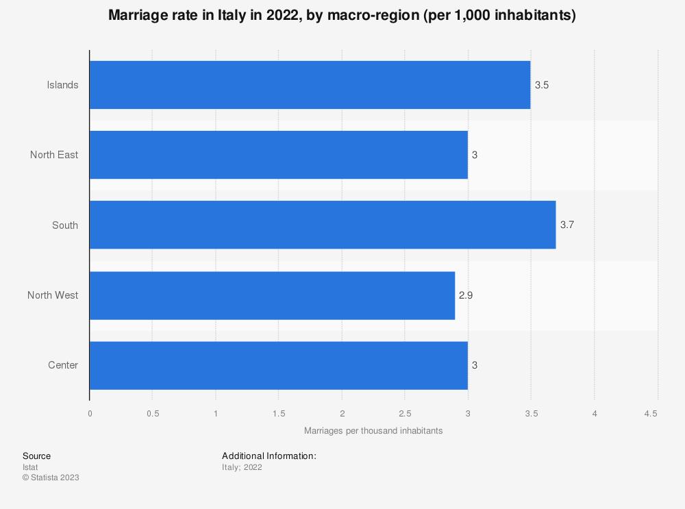 Statistic: Marriage rate in Italy in 2018*, by macro-region (per 1,000 inhabitants)   Statista