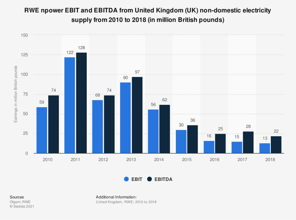 Statistic: RWE npower EBIT and EBITDA from United Kingdom (UK) non-domestic electricity supply from 2010 to 2018 (in million British pounds) | Statista