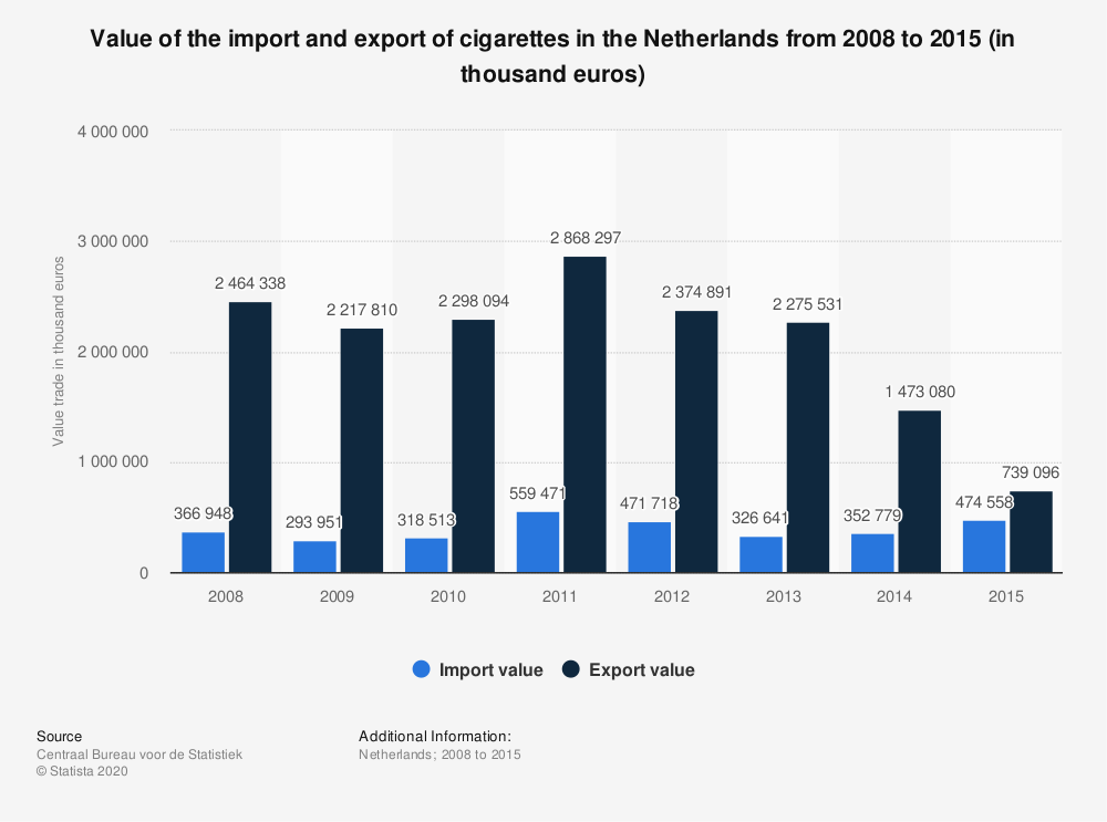 Statistic: Value of the import and export of cigarettes in the Netherlands from 2008 to 2015 (in thousand euros) | Statista