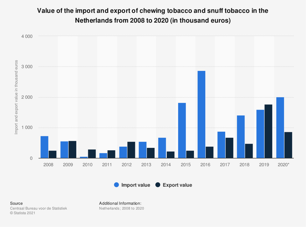 Statistic: Value of the import and export of chewing tobacco and snuff tobacco in the Netherlands from 2008 to 2018 (in thousand euros) | Statista