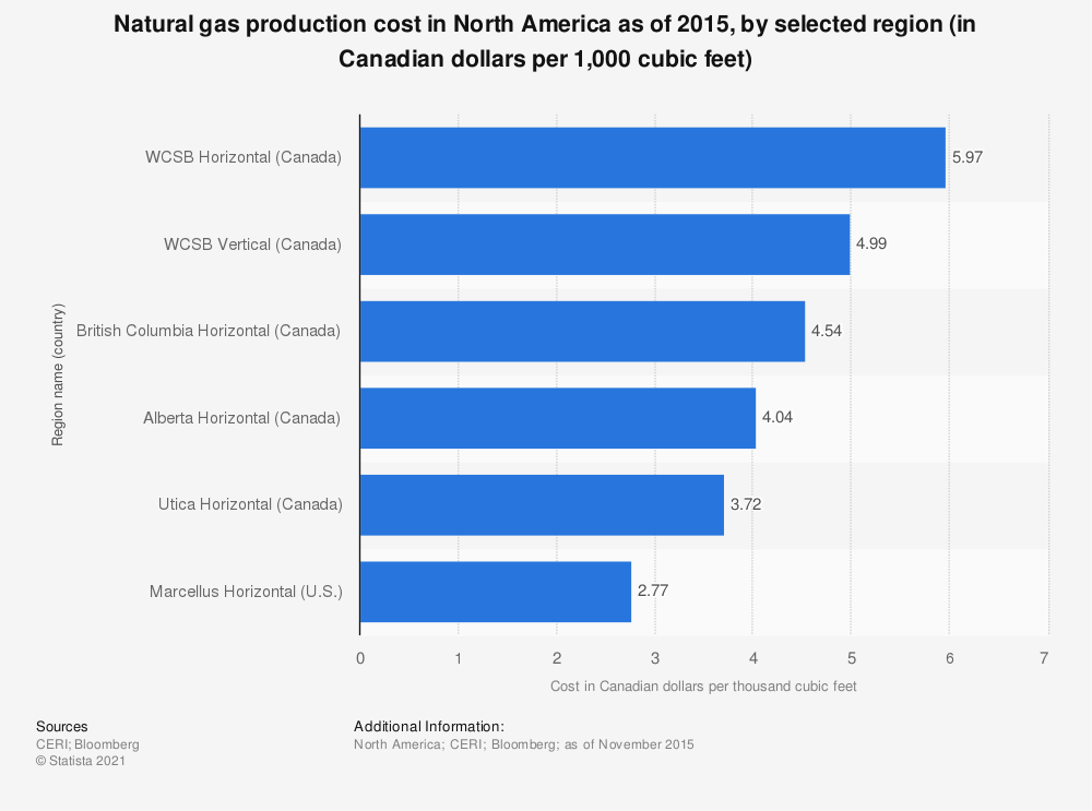 Statistic: Natural gas production cost in North America as of 2015, by selected region (in Canadian dollars per 1,000 cubic feet) | Statista