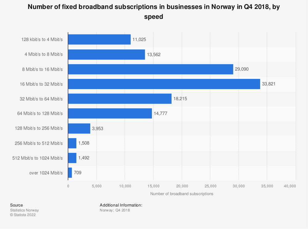 Statistic: Number of fixed broadband subscriptions in businesses in Norway in Q2 2017, by speed | Statista