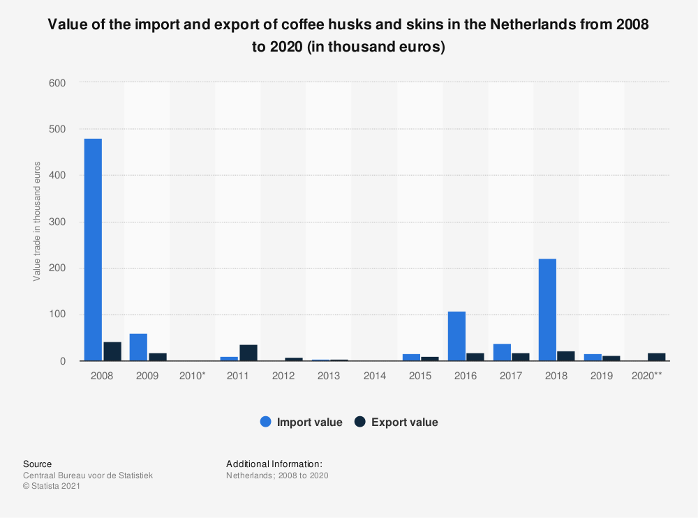 Statistic: Value of the import and export of coffee husks and skins in the Netherlands from 2008 to 2019 (in thousand euros) | Statista