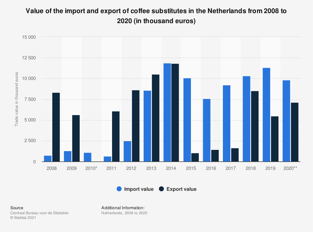 Statistic: Value of the import and export of coffee substitutes in the Netherlands from 2008 to 2017 (in thousand euros) | Statista