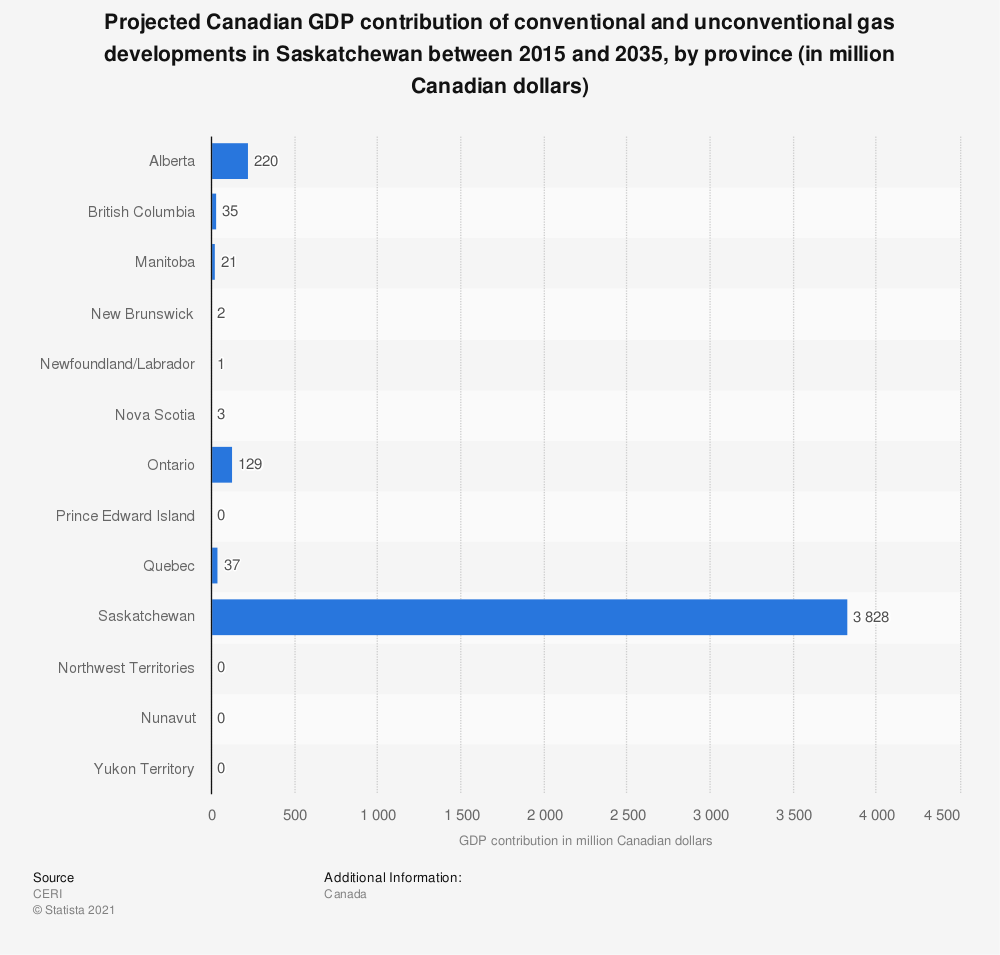 Statistic: Projected Canadian GDP contribution of conventional and unconventional gas developments in Saskatchewan between 2015 and 2035, by province (in million Canadian dollars) | Statista