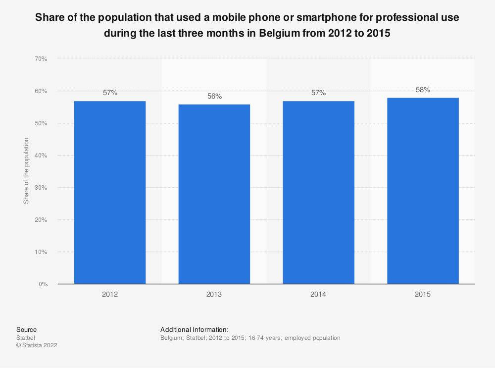 Statistic: Share of the population that used a mobile phone or smartphone for professional use during the last three months in Belgium from 2012 to 2015 | Statista