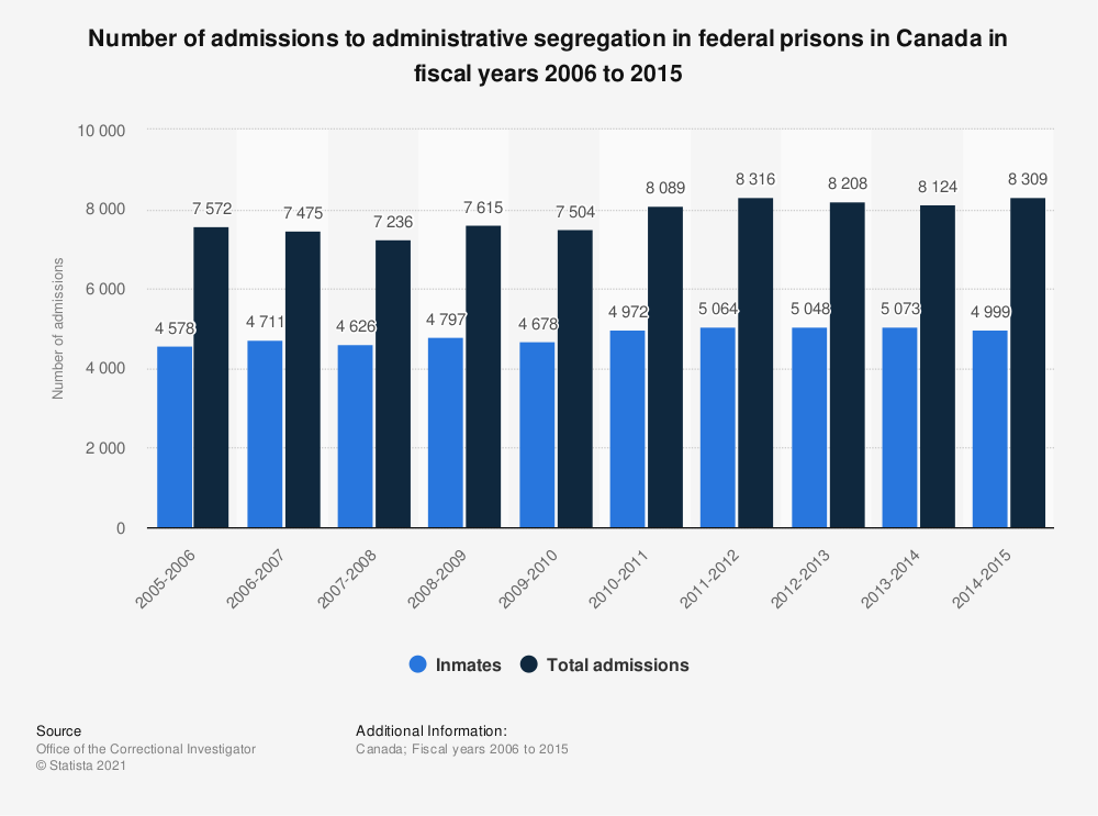 Statistic: Number of admissions to administrative segregation in federal prisons in Canada in fiscal years 2006 to 2015 | Statista