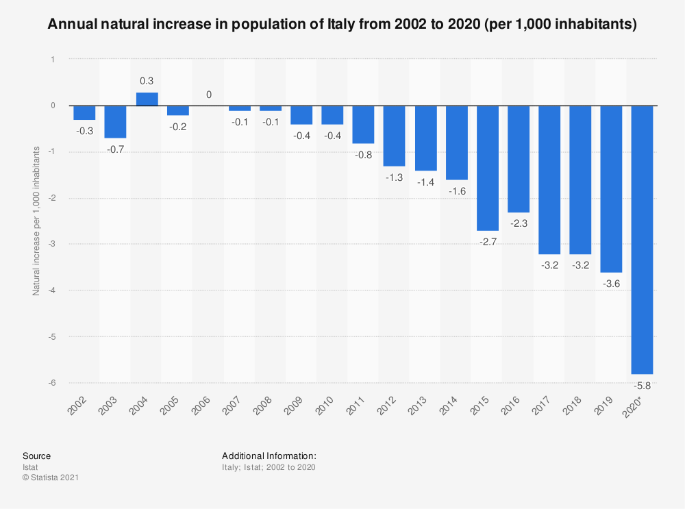 Statistic: Annual natural increase in population of Italy from 2002 to 2019 (per 1,000 inhabitants) | Statista