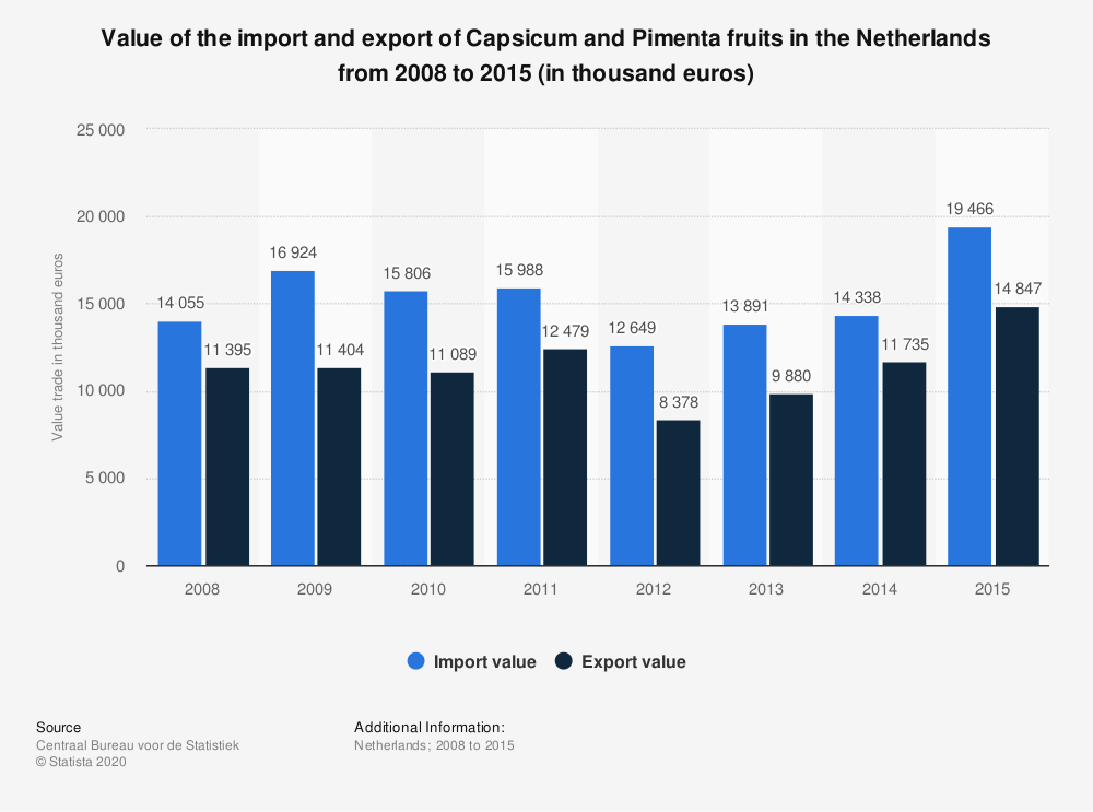 Statistic: Value of the import and export of Capsicum and Pimenta fruits in the Netherlands from 2008 to 2015 (in thousand euros) | Statista