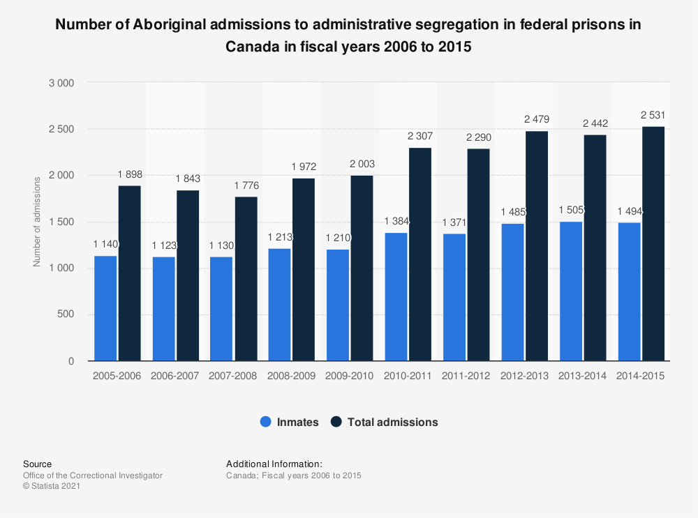Statistic: Number of Aboriginal admissions to administrative segregation in federal prisons in Canada in fiscal years 2006 to 2015 | Statista