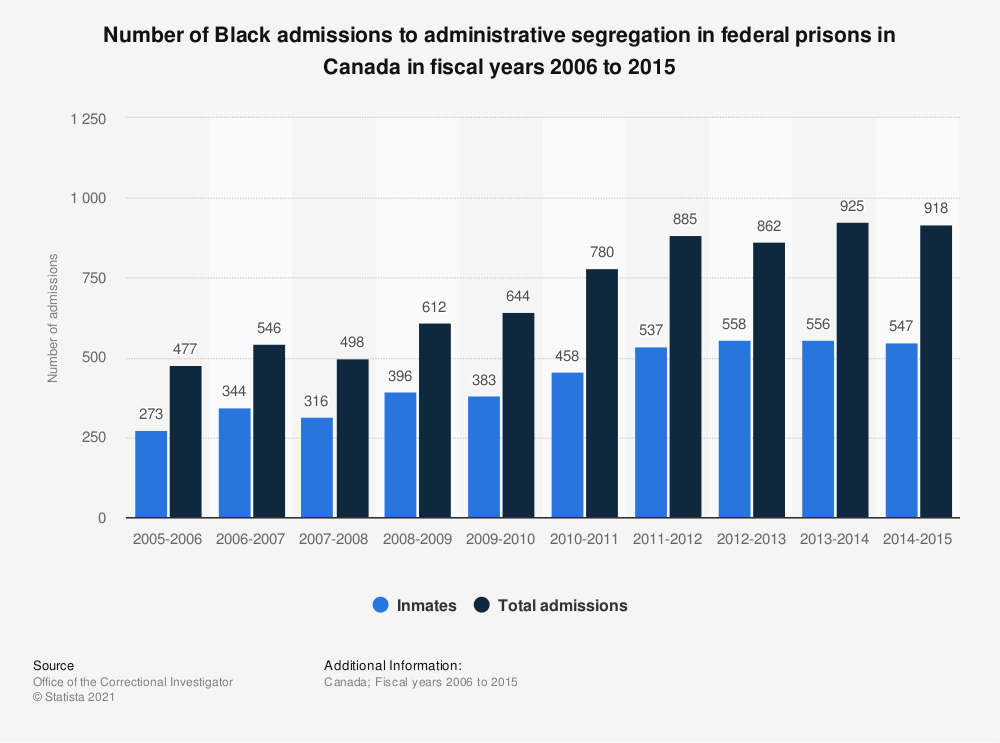 Statistic: Number of Black admissions to administrative segregation in federal prisons in Canada in fiscal years 2006 to 2015 | Statista